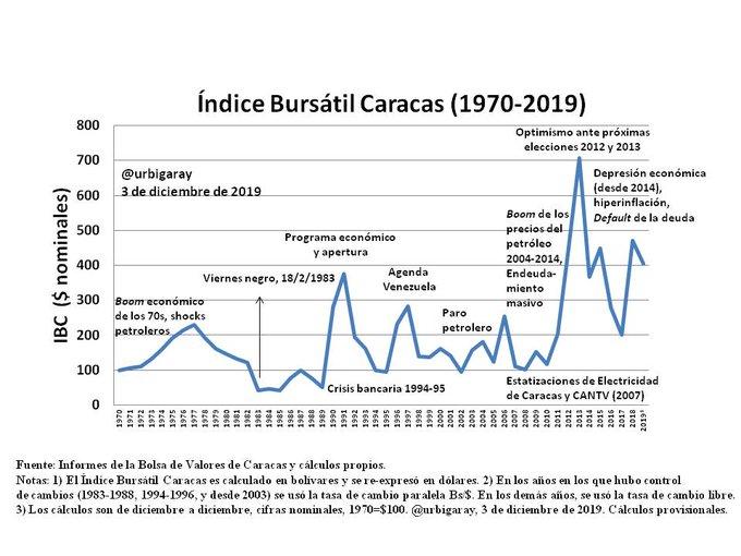 indice_bursatil
