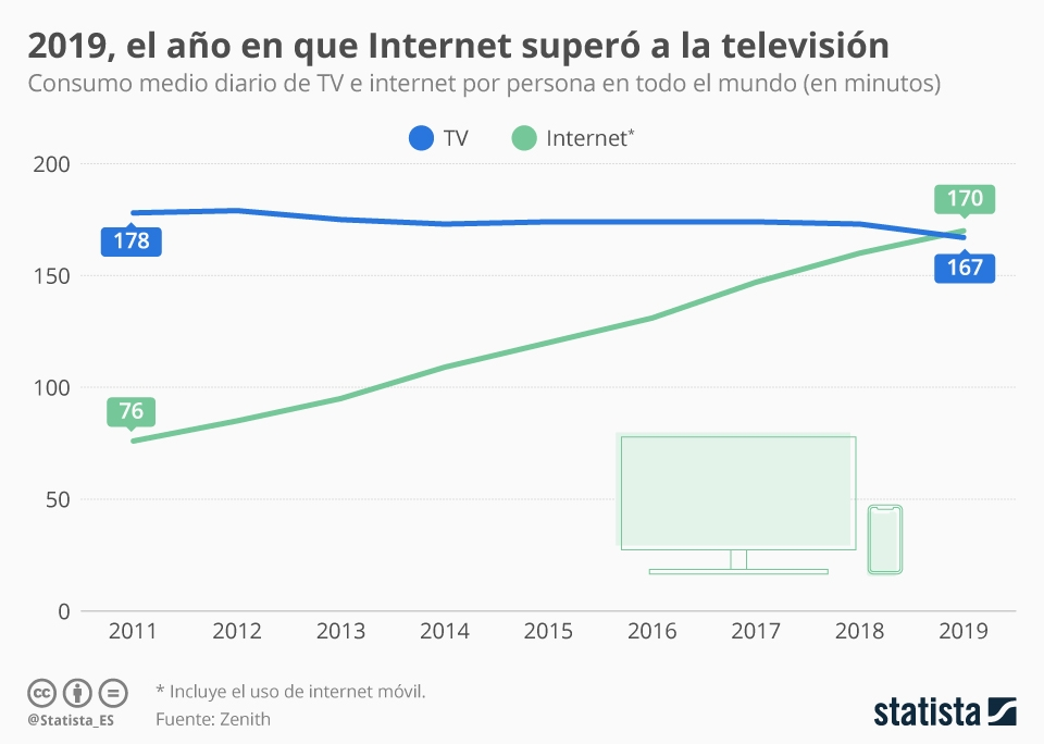 internet_vs_tv